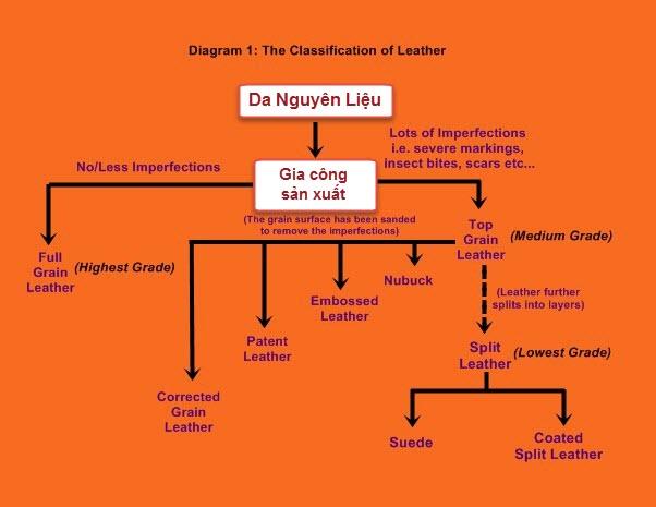 cách phân biệt các loại da thuộc